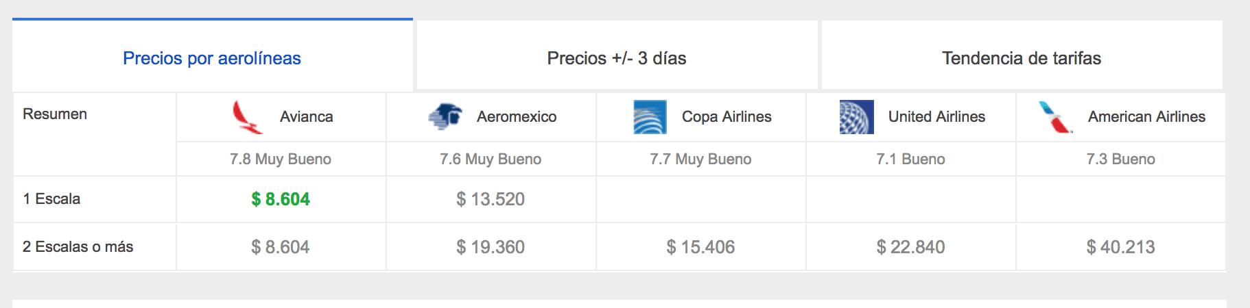 Precio de vuelo desde Ciudad de México a Cusco.